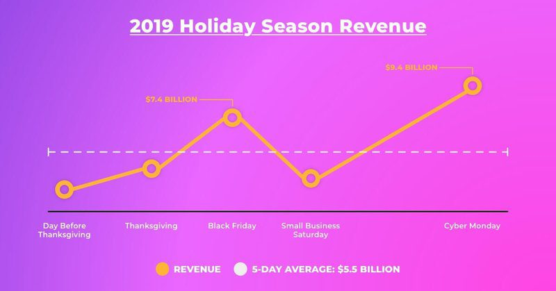 2019 Thanksgiving Season Revenue by Day Infographic
